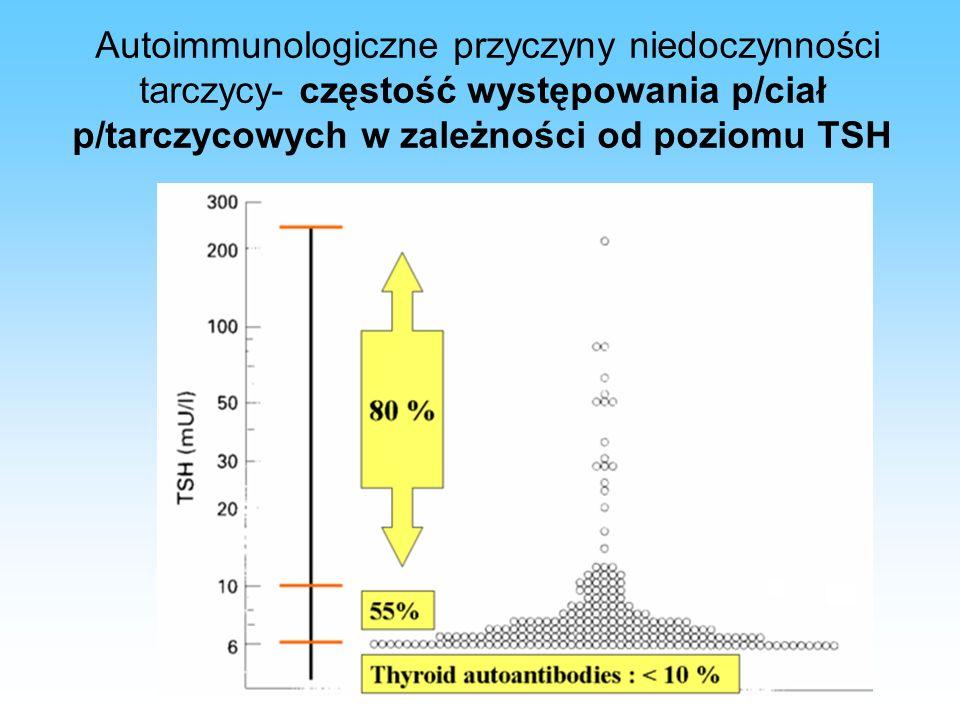 Autoimmunologiczne przyczyny niedoczynności tarczycy- częstość występowania p/ciał p/tarczycowych w zależności od poziomu TSH