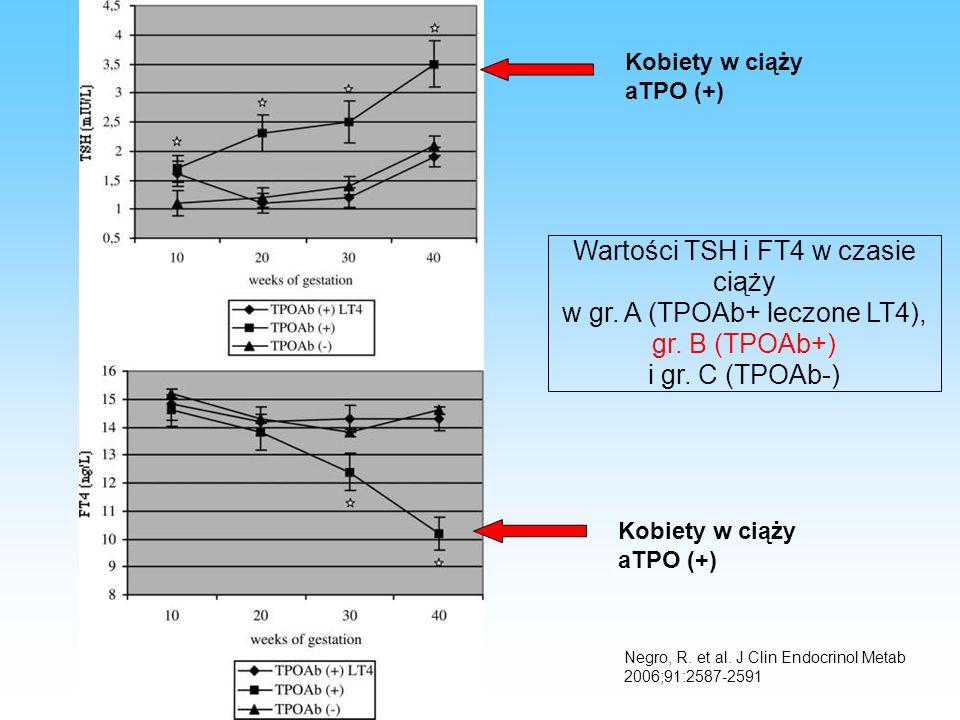 Wartości TSH i FT4 w czasie ciąży w gr. A (TPOAb+ leczone LT4),