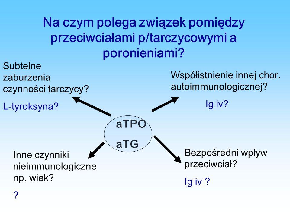 Na czym polega związek pomiędzy przeciwciałami p/tarczycowymi a poronieniami