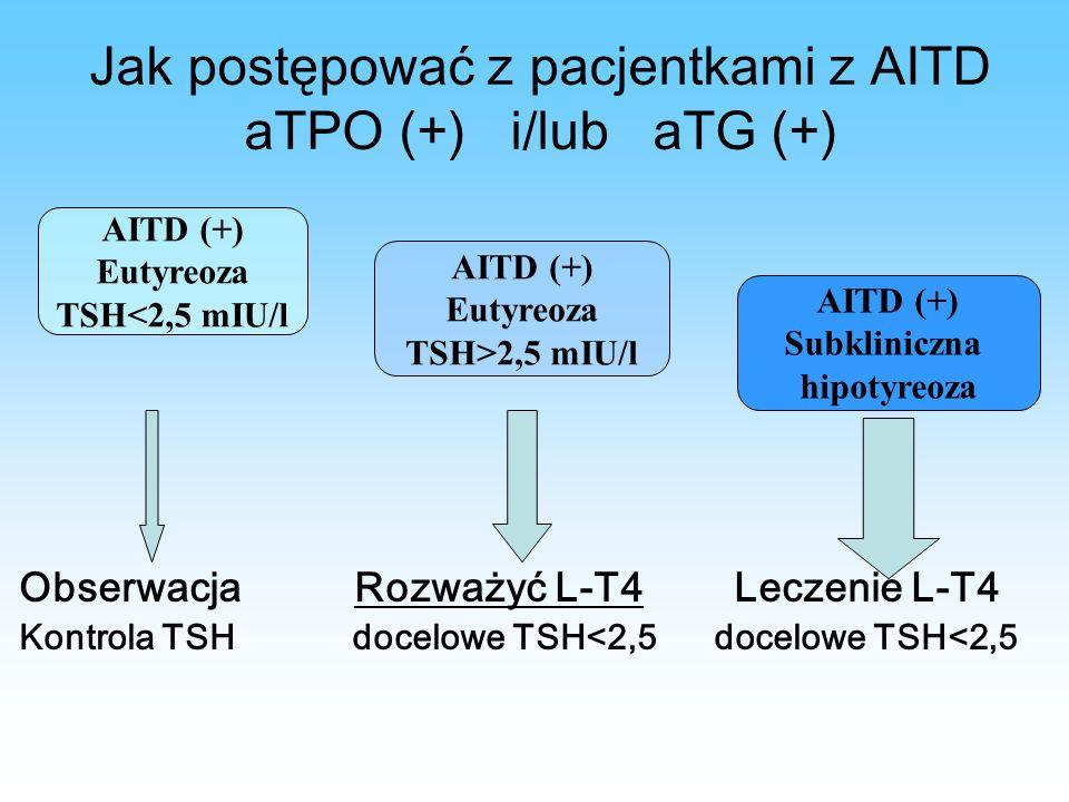 Jak postępować z pacjentkami z AITD aTPO (+) i/lub aTG (+)