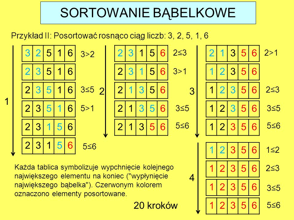 SORTOWANIE BĄBELKOWE Przykład II: Posortować rosnąco ciąg liczb: 3, 2, 5, 1, 6. 3. 2. 5. 1. 6.