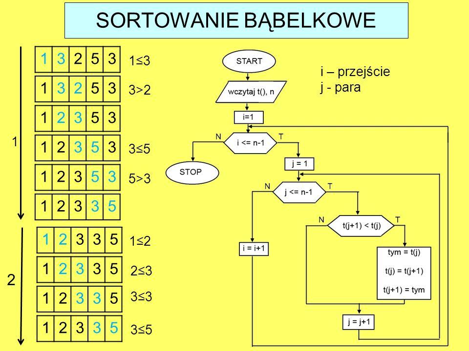SORTOWANIE BĄBELKOWE 1. 3. 2. 5. 1≤3. i – przejście. j - para. 1. 3. 2. 5. 3>2. 1. 2. 3.