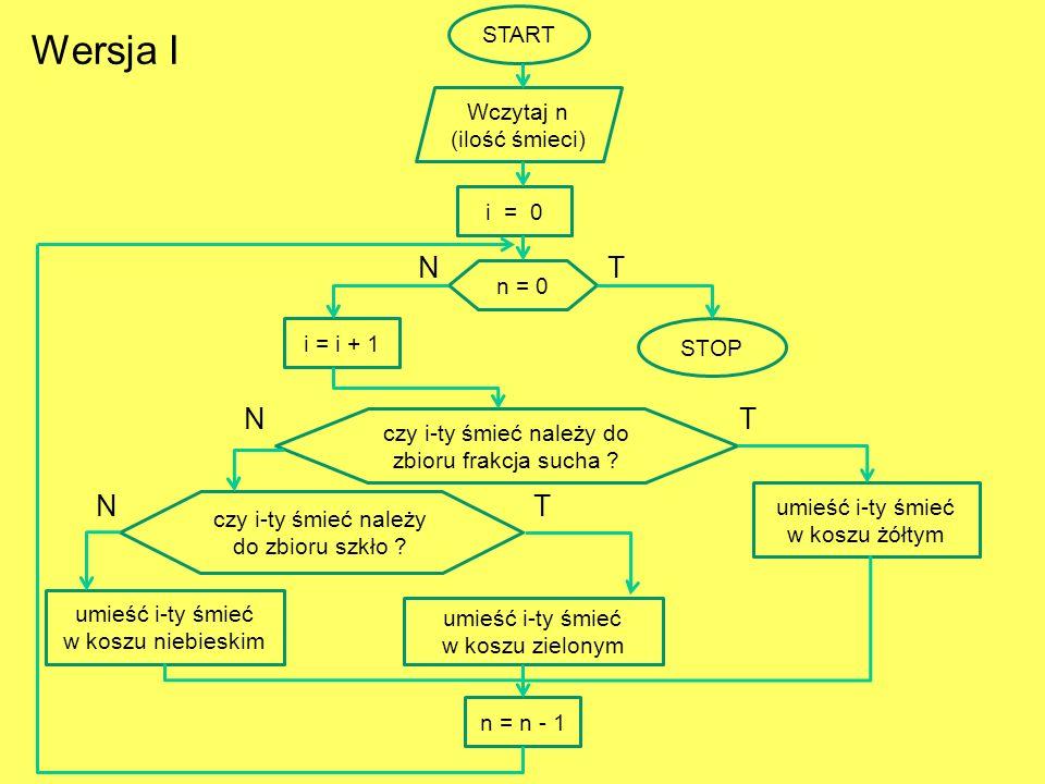 Wersja I N T N T N T START Wczytaj n (ilość śmieci) i = 0 n = 0