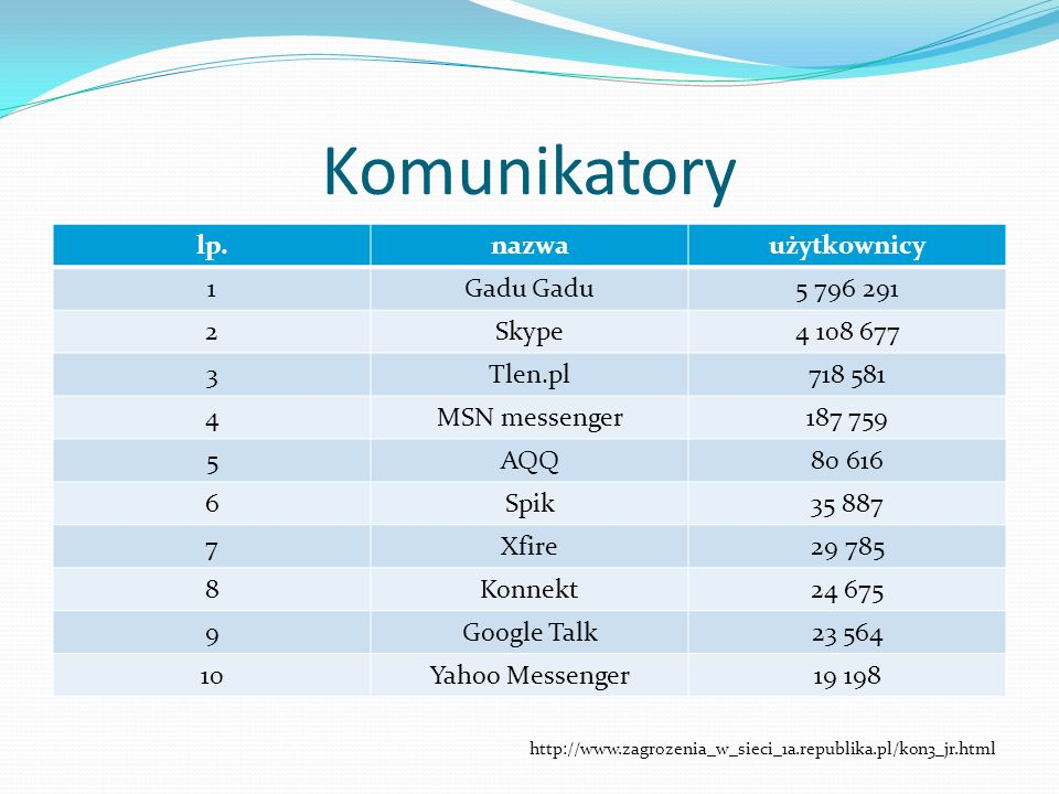 Komunikatory lp. nazwa użytkownicy 1 Gadu Gadu 5 796 291 2 Skype