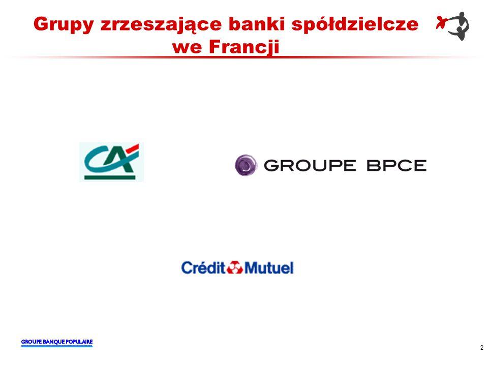 Grupy zrzeszające banki spółdzielcze we Francji