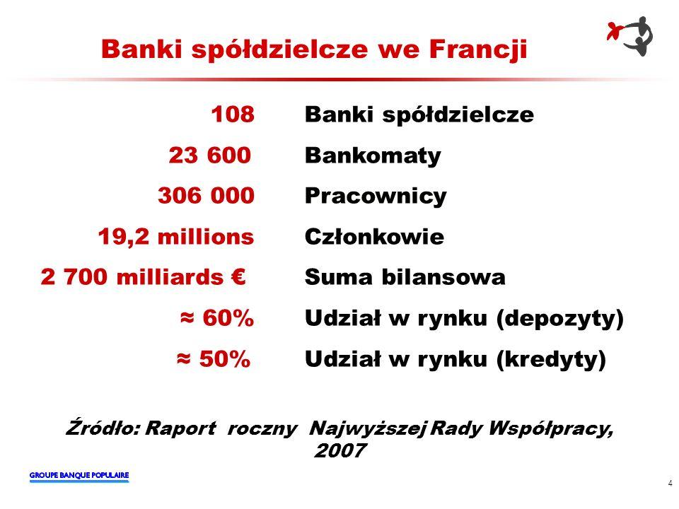 Banki spółdzielcze we Francji