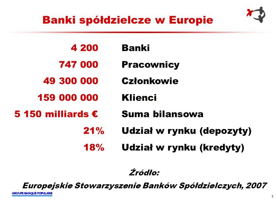 Banki spółdzielcze w Europie