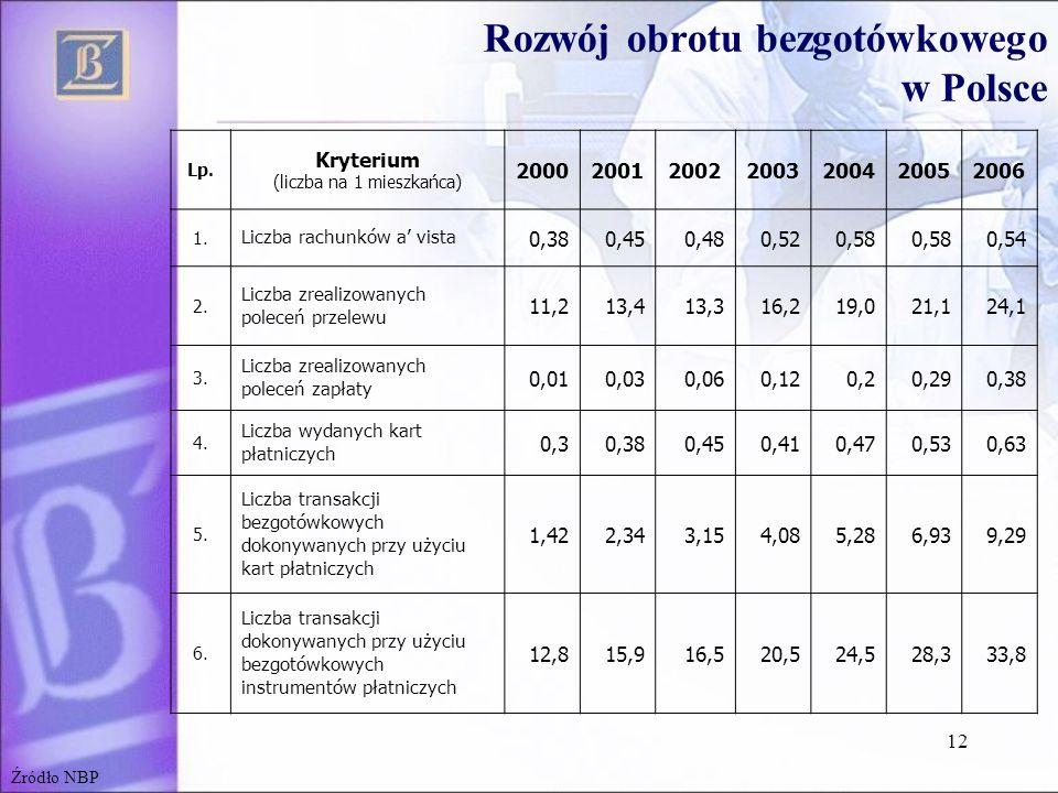 Rozwój obrotu bezgotówkowego w Polsce