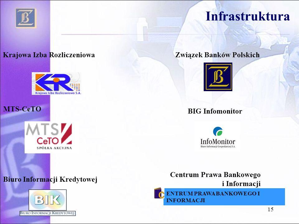Infrastruktura Krajowa Izba Rozliczeniowa Związek Banków Polskich
