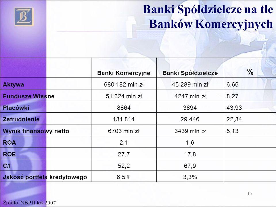 Banki Spółdzielcze na tle Banków Komercyjnych