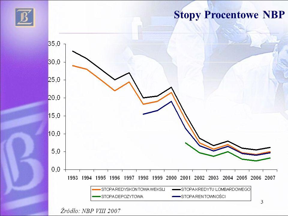Stopy Procentowe NBP Źródło: NBP VIII 2007