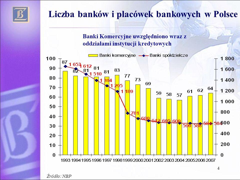 Liczba banków i placówek bankowych w Polsce