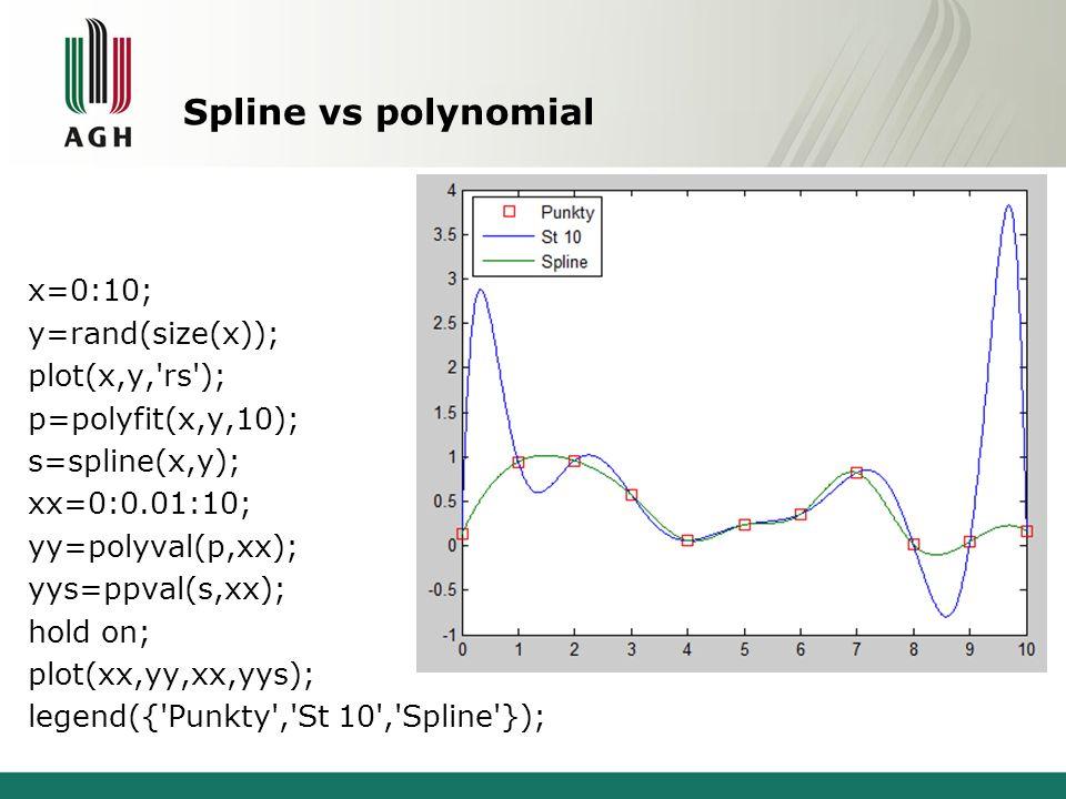 Spline vs polynomial