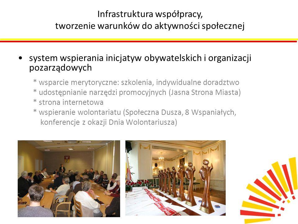Infrastruktura współpracy, tworzenie warunków do aktywności społecznej