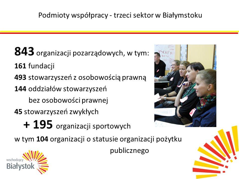 Podmioty współpracy - trzeci sektor w Białymstoku