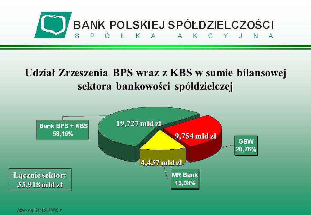 Udział Zrzeszenia BPS wraz z KBS w sumie bilansowej sektora bankowości spółdzielczej