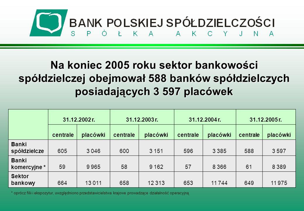 Na koniec 2005 roku sektor bankowości spółdzielczej obejmował 588 banków spółdzielczych posiadających 3 597 placówek