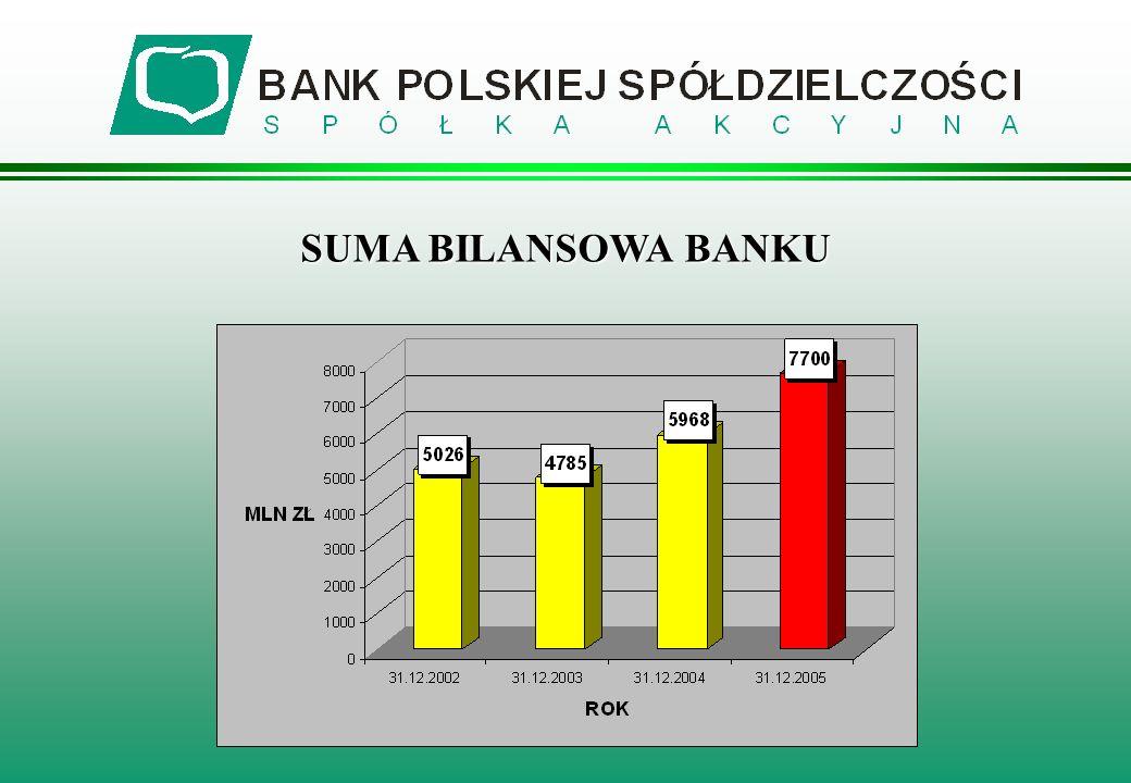 SUMA BILANSOWA BANKU