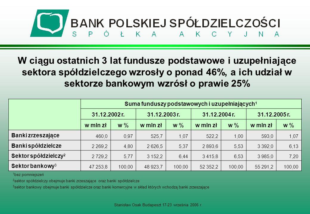 Suma funduszy podstawowych i uzupełniających1