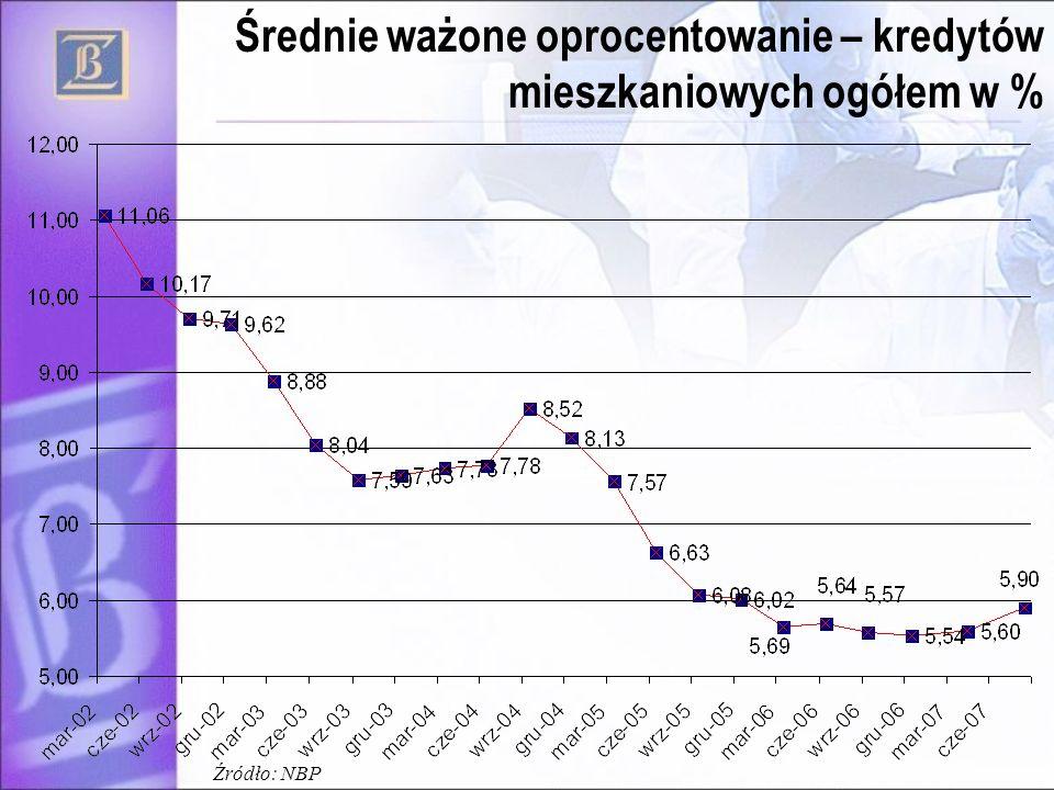 Średnie ważone oprocentowanie – kredytów mieszkaniowych ogółem w %