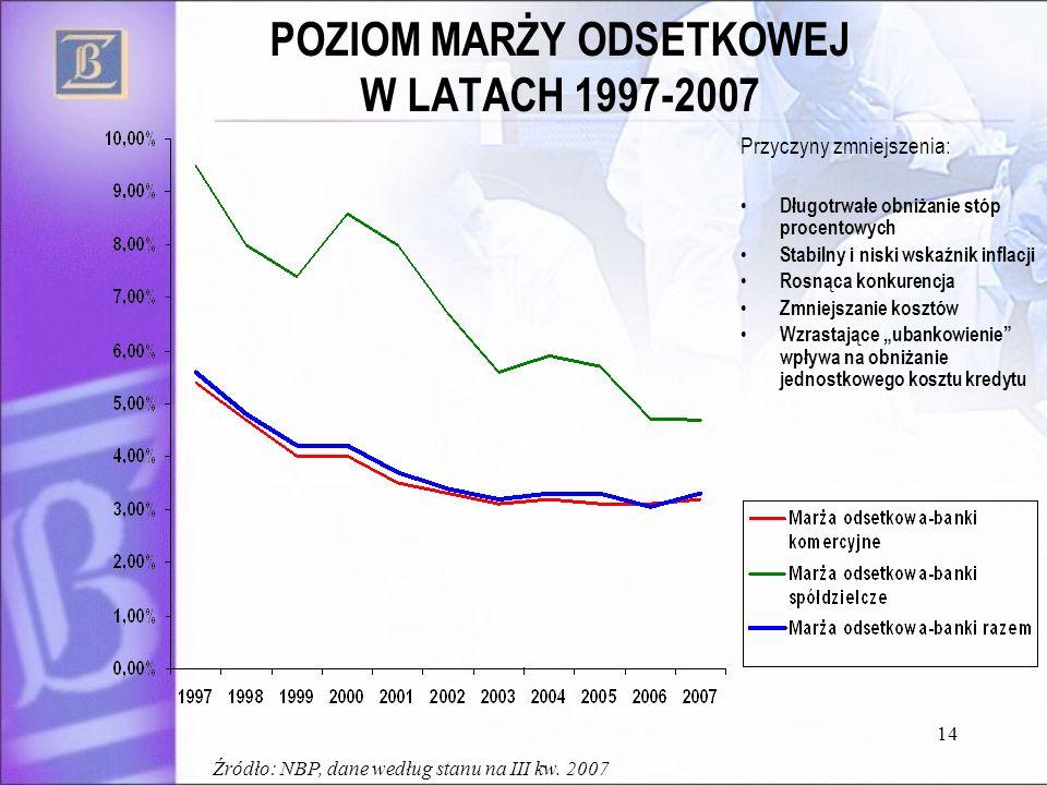 POZIOM MARŻY ODSETKOWEJ W LATACH 1997-2007