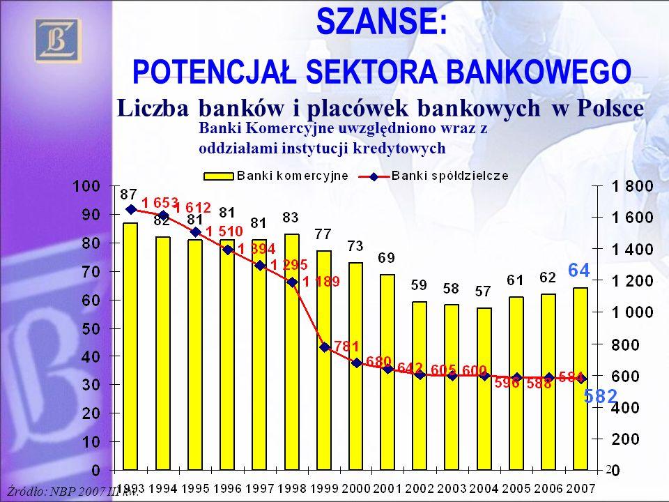 POTENCJAŁ SEKTORA BANKOWEGO