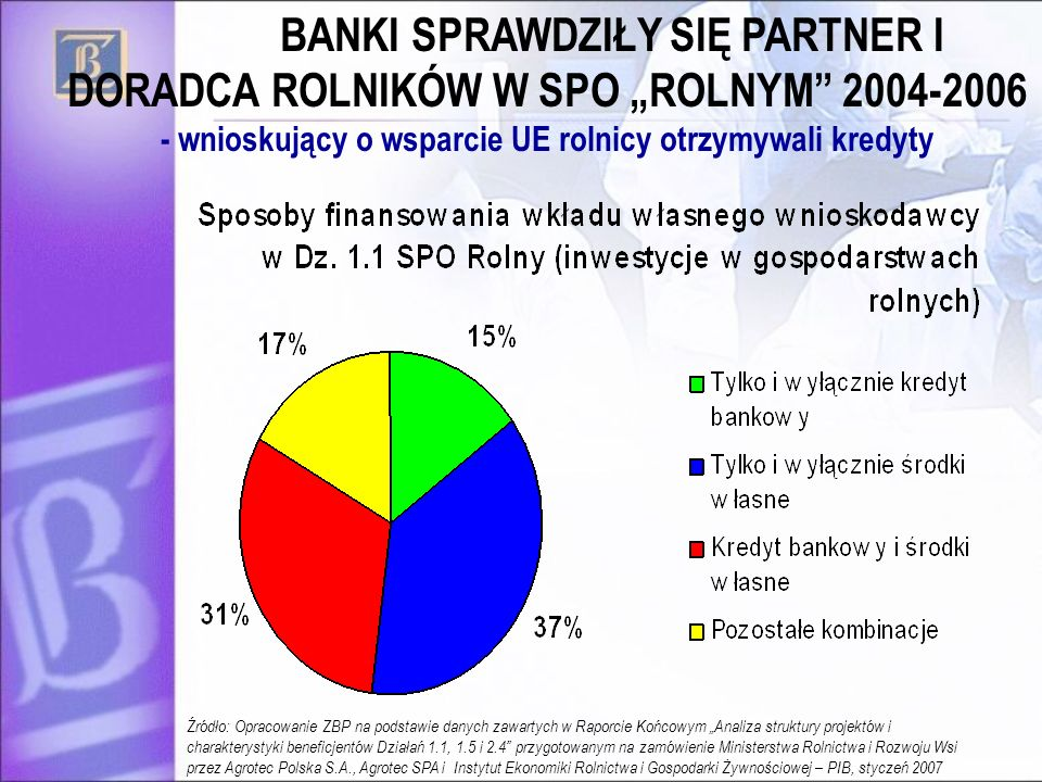 """BANKI SPRAWDZIŁY SIĘ PARTNER I DORADCA ROLNIKÓW W SPO """"ROLNYM 2004-2006 - wnioskujący o wsparcie UE rolnicy otrzymywali kredyty"""