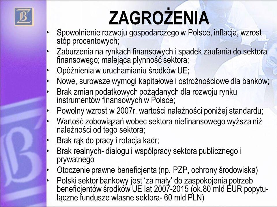 ZAGROŻENIASpowolnienie rozwoju gospodarczego w Polsce, inflacja, wzrost stóp procentowych;