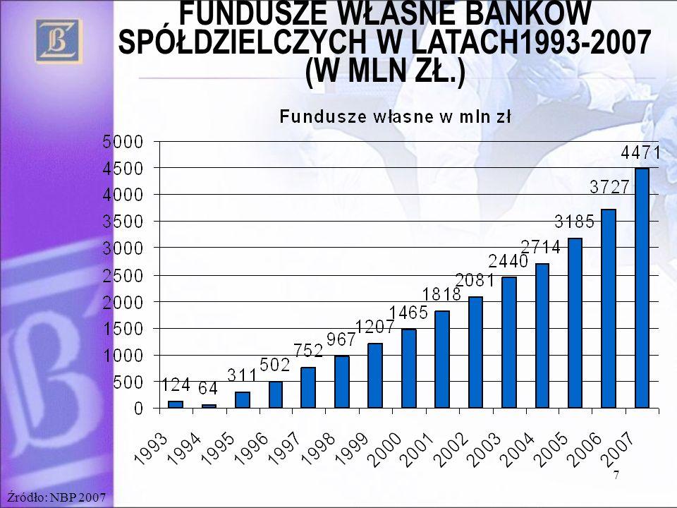 FUNDUSZE WŁASNE BANKÓW SPÓŁDZIELCZYCH W LATACH1993-2007 (W MLN ZŁ.)
