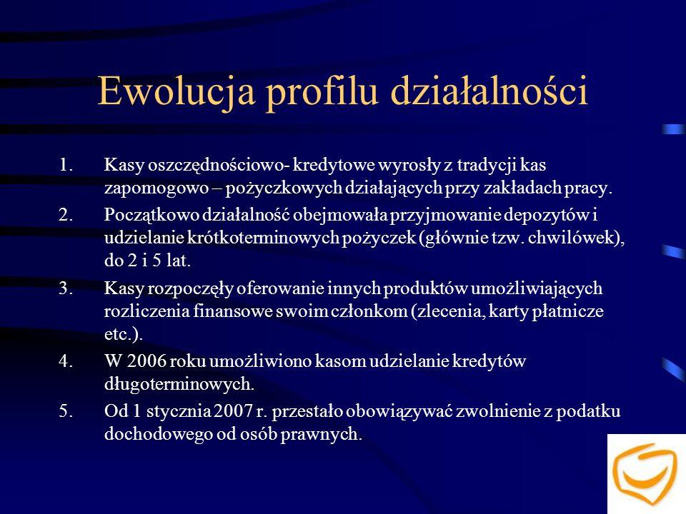 Ewolucja profilu działalności