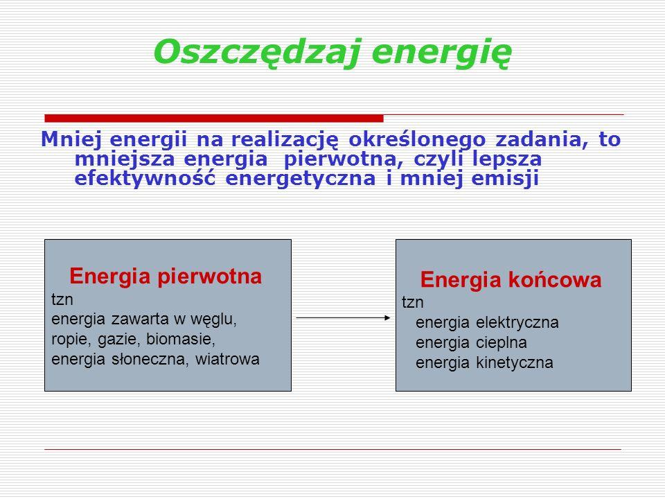 Oszczędzaj energię Energia pierwotna Energia końcowa