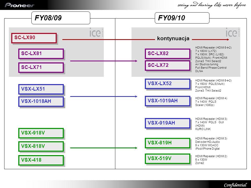 FY08/09 FY09/10 kontynuacja SC-LX90 SC-LX81 SC-LX82 SC-LX72 SC-LX71