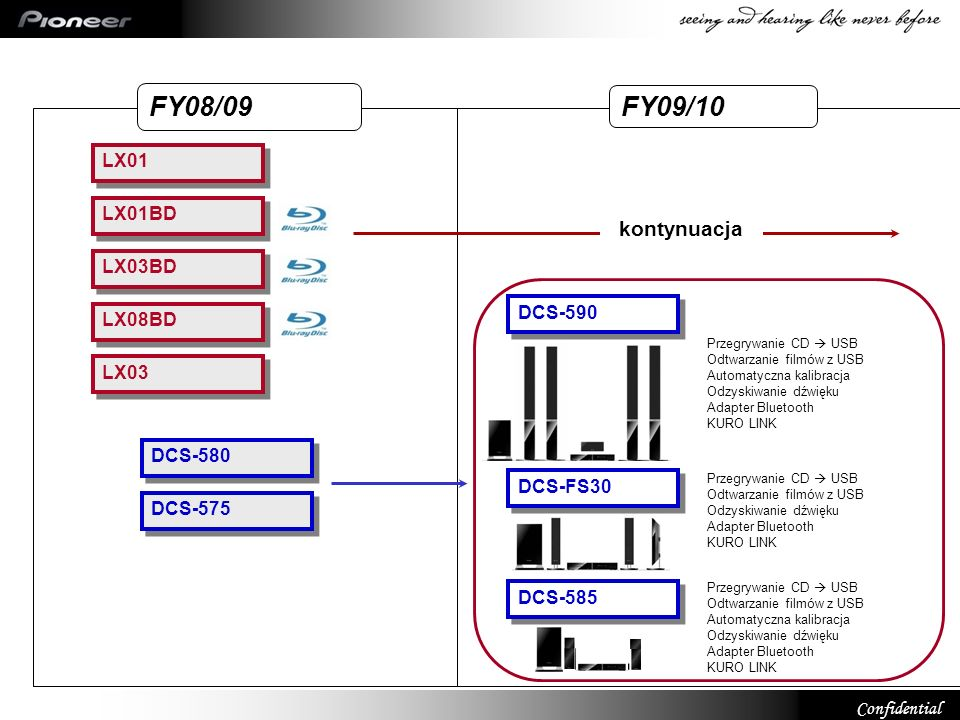 FY08/09 FY09/10 kontynuacja LX01 LX01BD LX03BD DCS-590 LX08BD LX03
