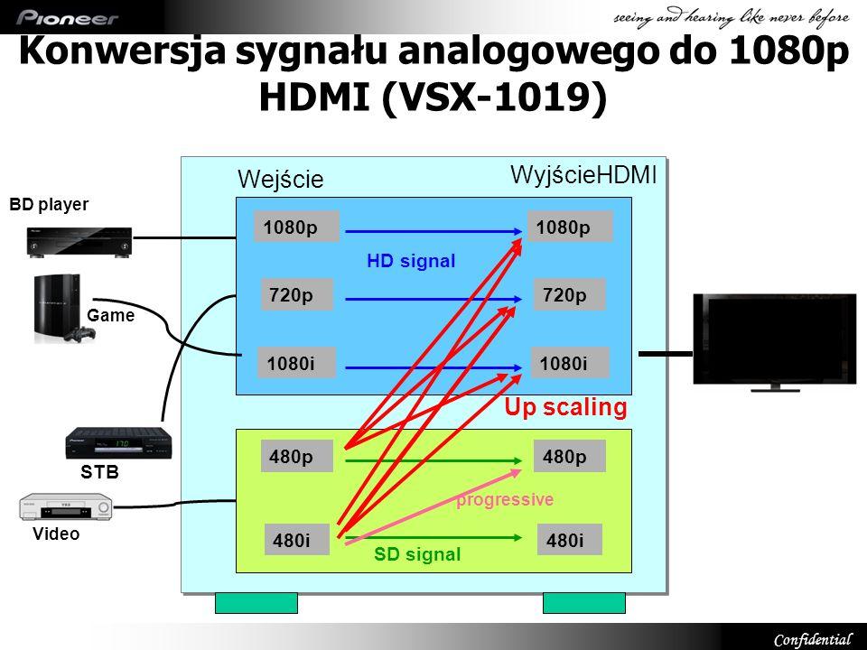 Konwersja sygnału analogowego do 1080p HDMI (VSX-1019)