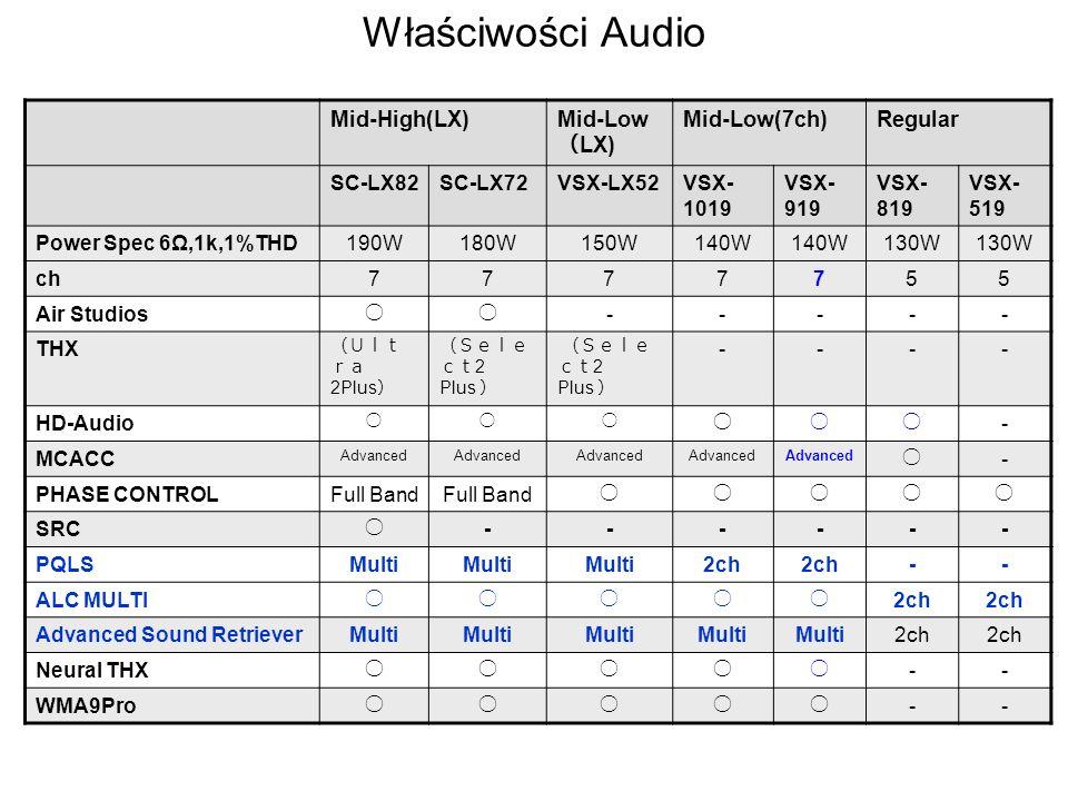 Właściwości Audio Mid-High(LX) Mid-Low (LX) Mid-Low(7ch) Regular