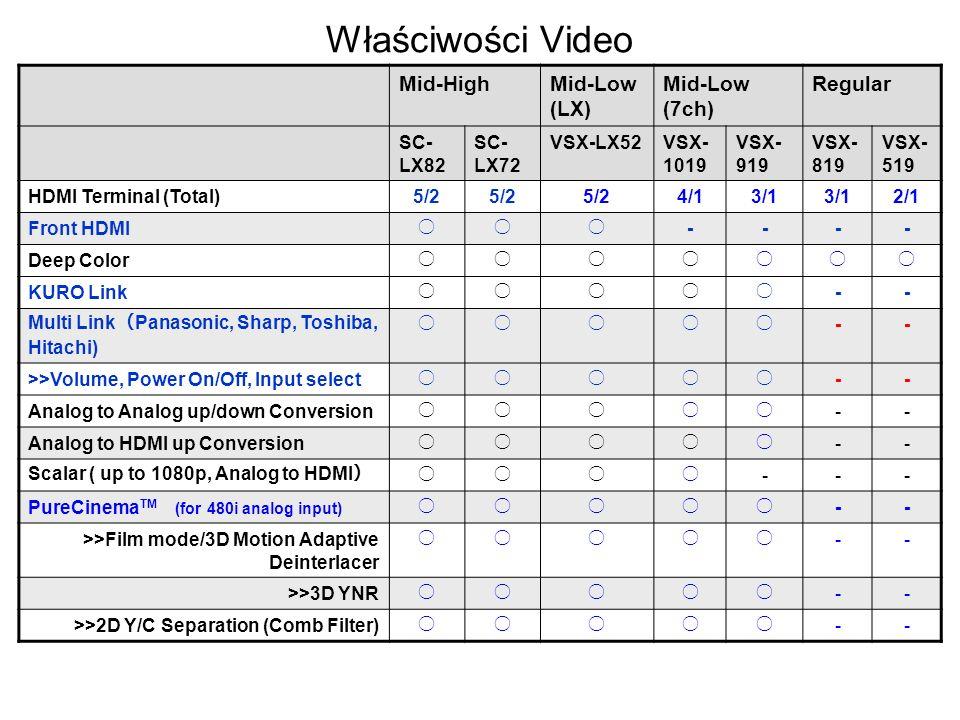 Właściwości Video Mid-High Mid-Low (LX) Mid-Low (7ch) Regular SC-LX82