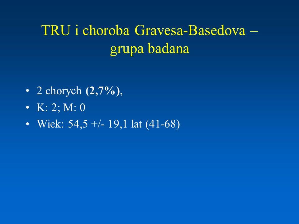 TRU i choroba Gravesa-Basedova – grupa badana