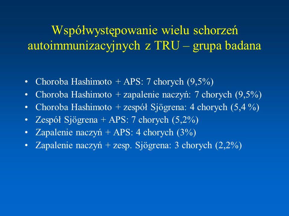Współwystępowanie wielu schorzeń autoimmunizacyjnych z TRU – grupa badana