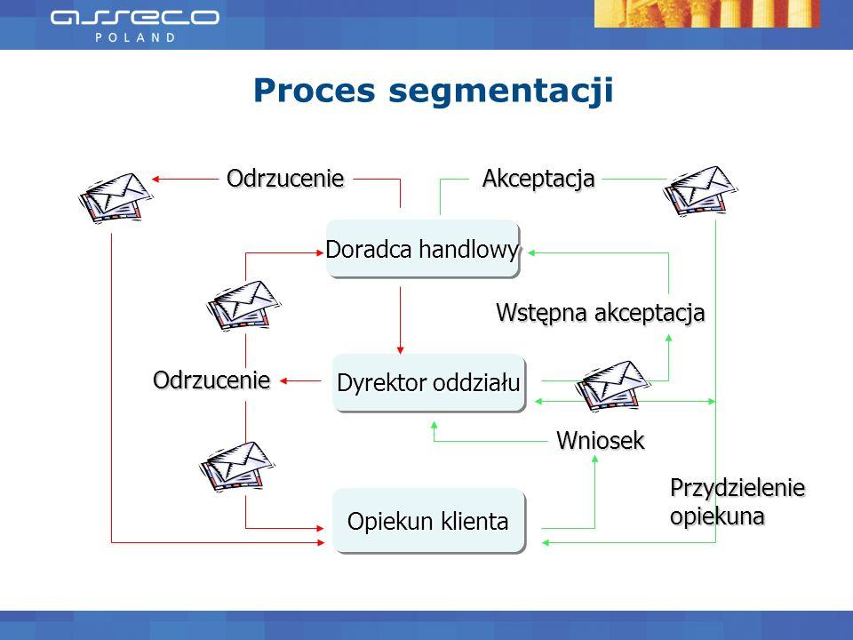 Proces segmentacji Odrzucenie Akceptacja Doradca handlowy