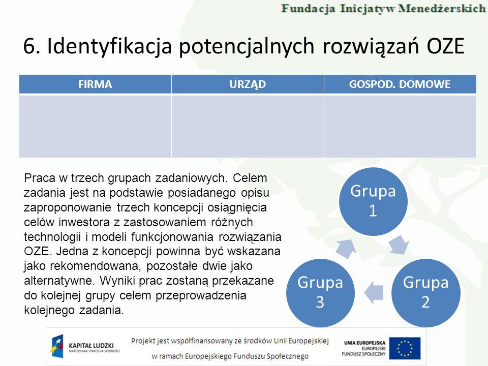 6. Identyfikacja potencjalnych rozwiązań OZE