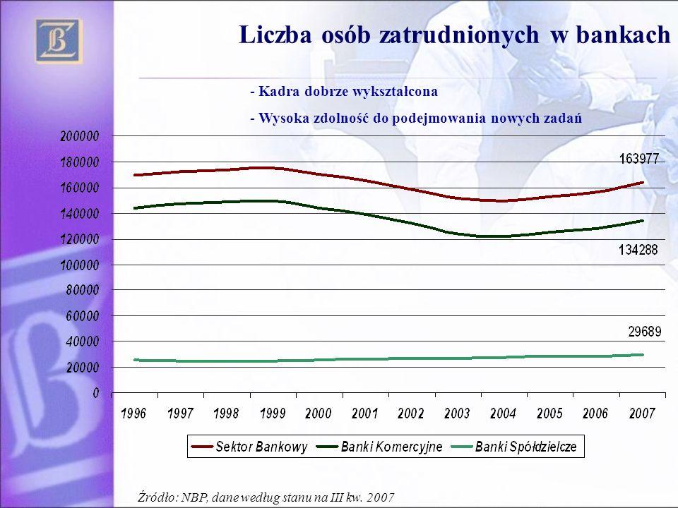 Liczba osób zatrudnionych w bankach
