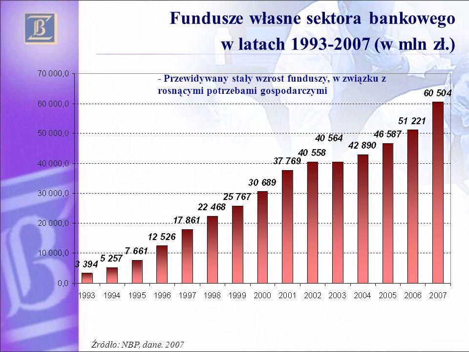 Fundusze własne sektora bankowego w latach 1993-2007 (w mln zł.)