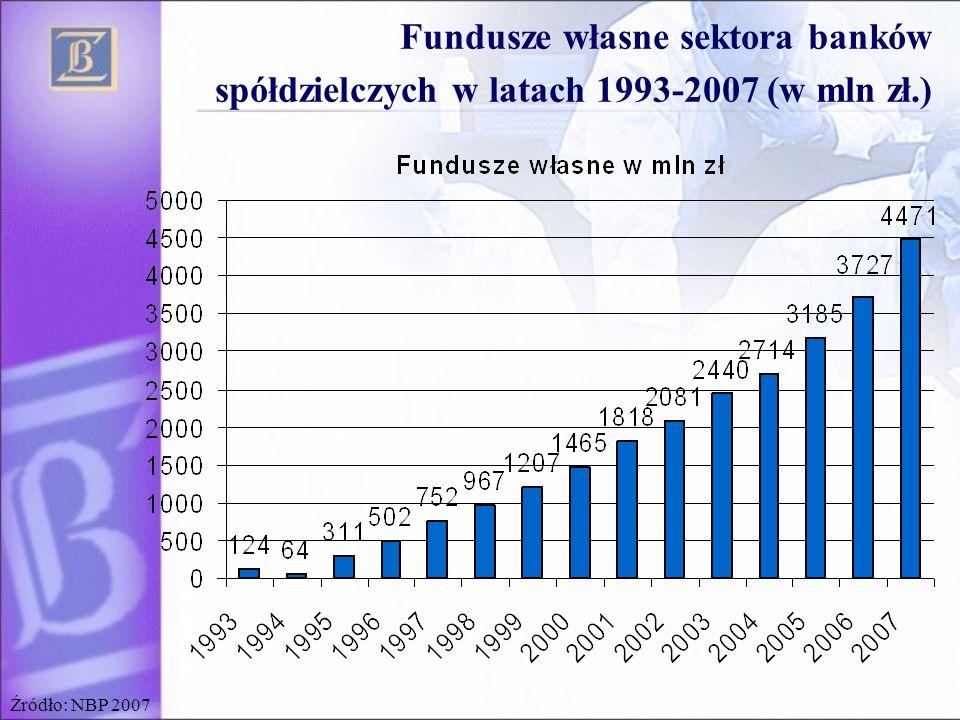Fundusze własne sektora banków
