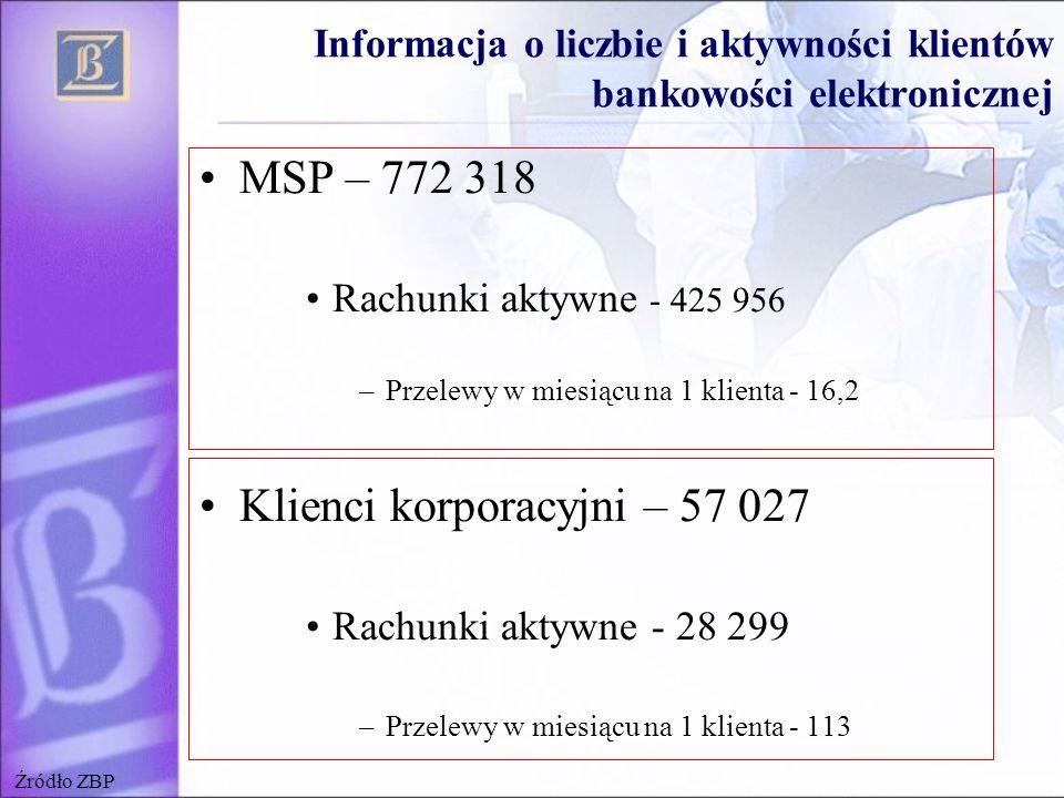 Informacja o liczbie i aktywności klientów bankowości elektronicznej