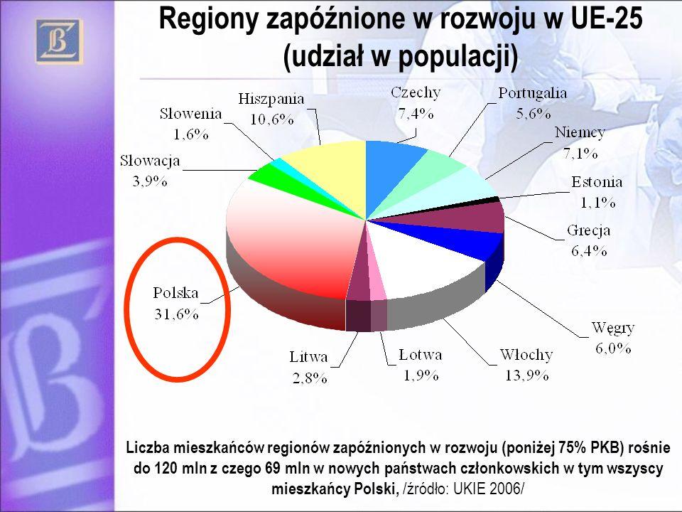 Regiony zapóźnione w rozwoju w UE-25 (udział w populacji)