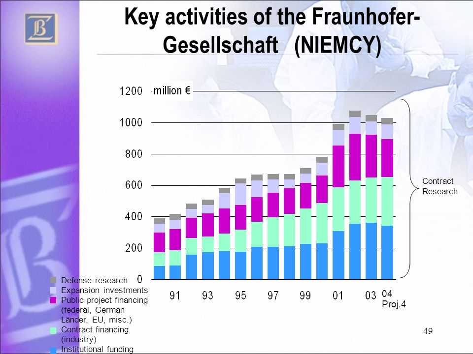 Key activities of the Fraunhofer-Gesellschaft (NIEMCY)