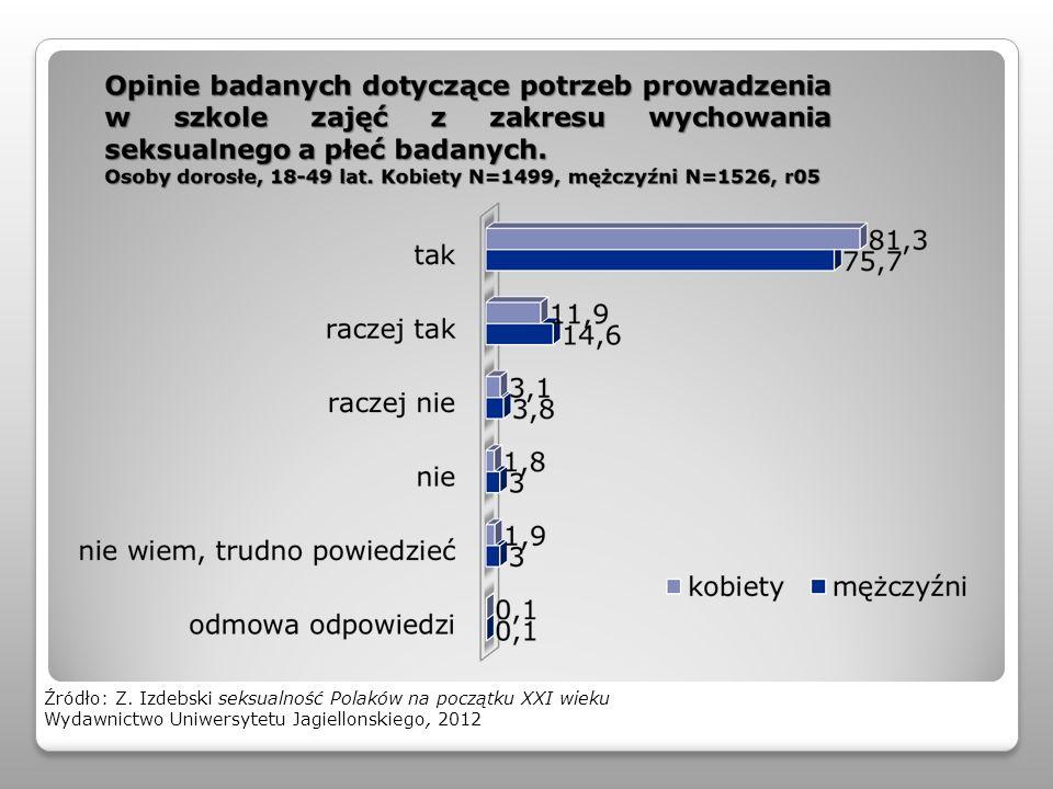 Źródło: Z. Izdebski seksualność Polaków na początku XXI wieku