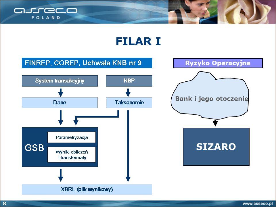 FILAR I Ryzyko Operacyjne Bank i jego otoczenie SIZARO