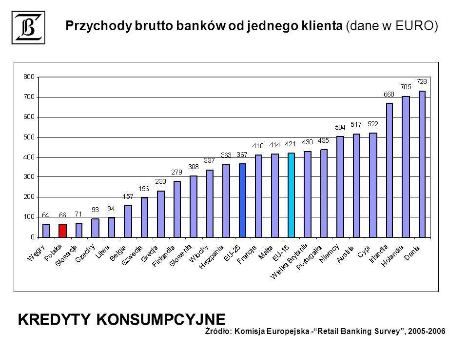 Przychody brutto banków od jednego klienta (dane w EURO)