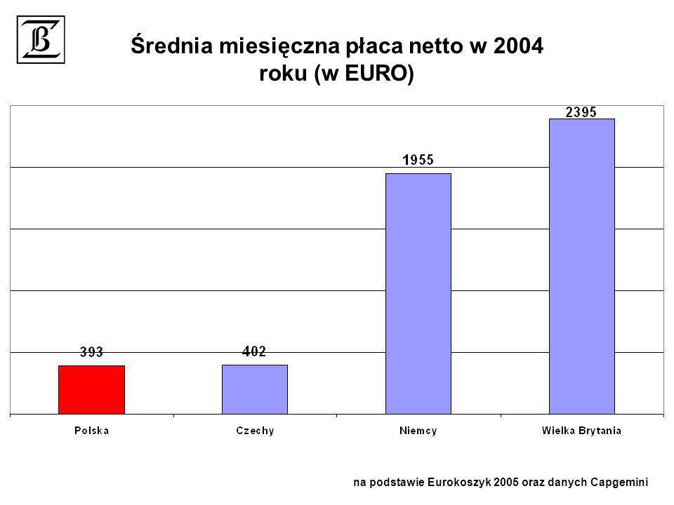 Średnia miesięczna płaca netto w 2004 roku (w EURO)